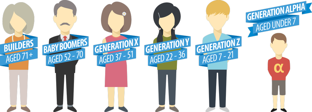 What comes after Gen Z?